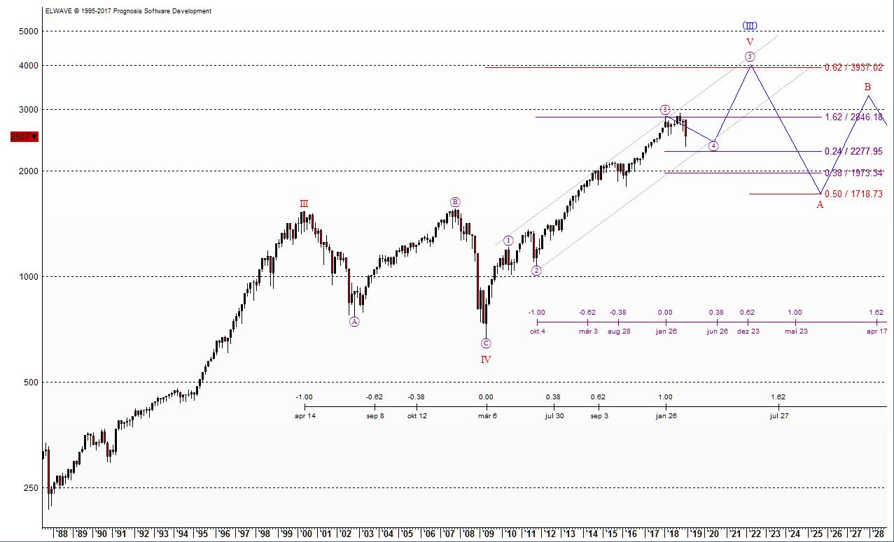 Abgetragene Entwicklung des S&P500