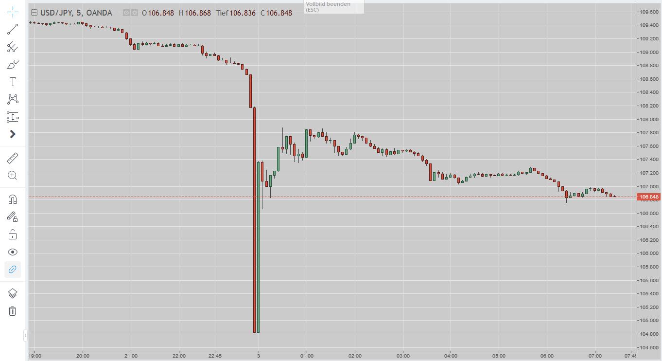 USD/JPY-Chart vom 03.01.2018