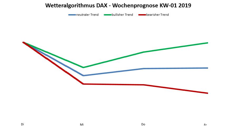 Dax-Prognose nach dem Wetteralgorithmus für die KW 01