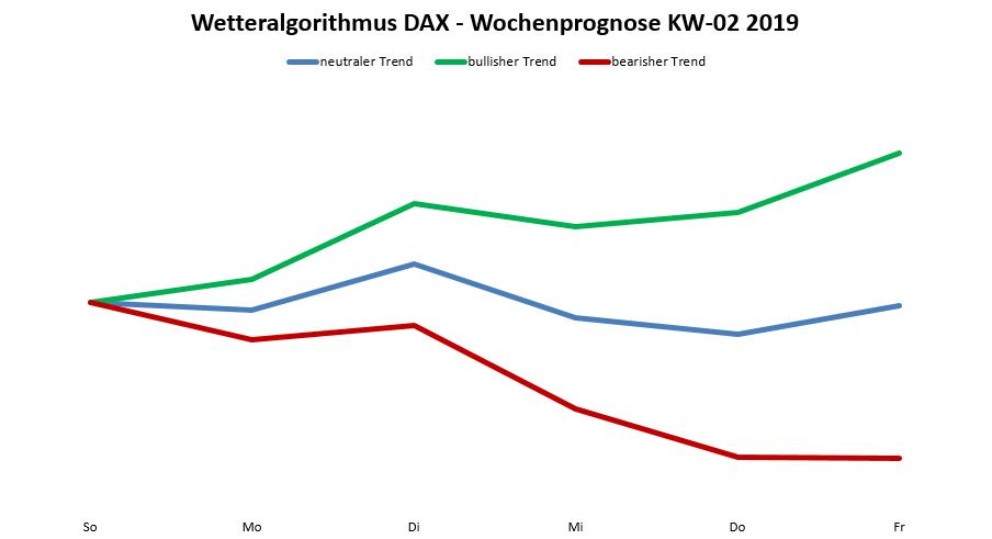 Dax-Prognose nach dem Wetteralgorithmus für die KW 02