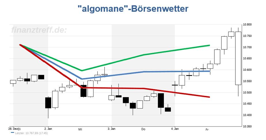 DAX-Chart mit Wetteralgorithmus der Vorwoche (KW01 / 2019)
