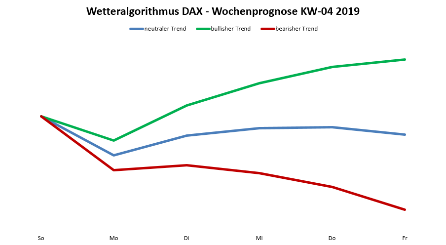 Dax-Prognose nach dem Wetteralgorithmus für die KW 04