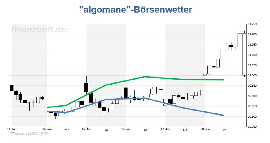 DAX-Chart mit Wetteralgorithmus der Vorwoche (KW03 / 2019)