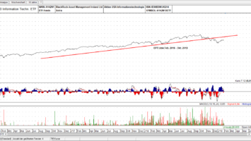 iShares S&P500 Information Technology ETF Linien Chart, linear: Drei Punkte Trading Linie wurde unterschritten - Quelle: TAI-PAN