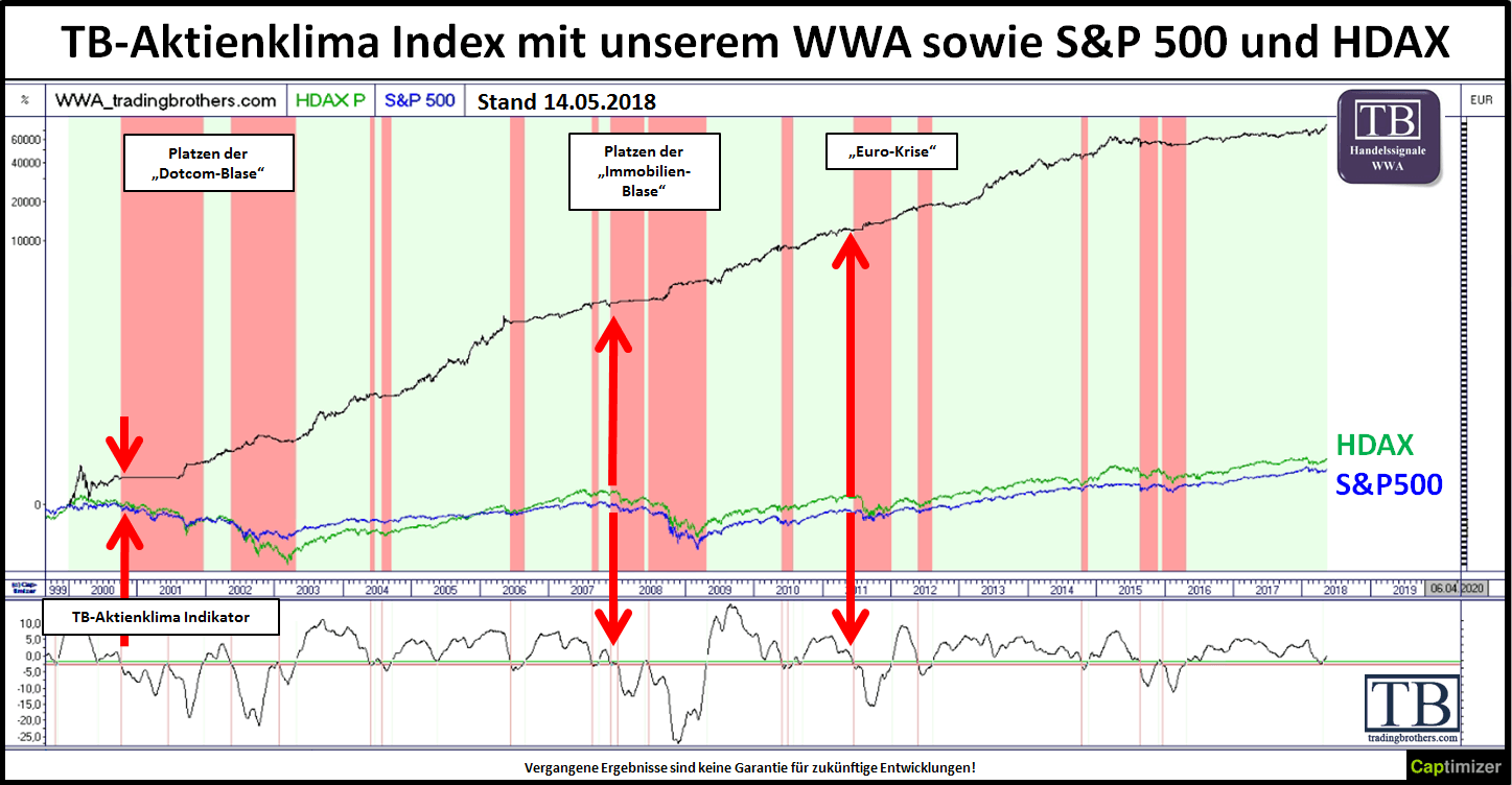 Aktienklima-Index der TradingBrothers im Chartverlauf
