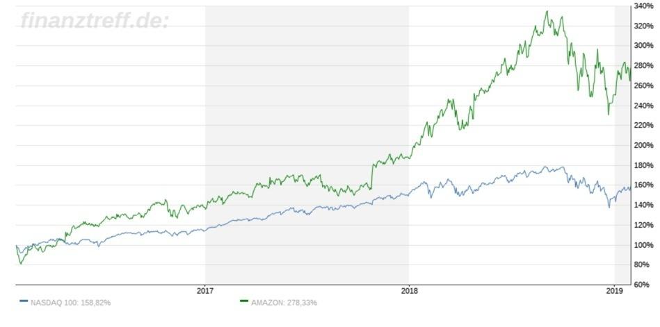 Vergleich Amazon und Nasdaq 3 Jahre