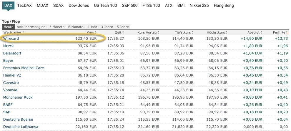 Intraday-Ranking DAX-Aktien