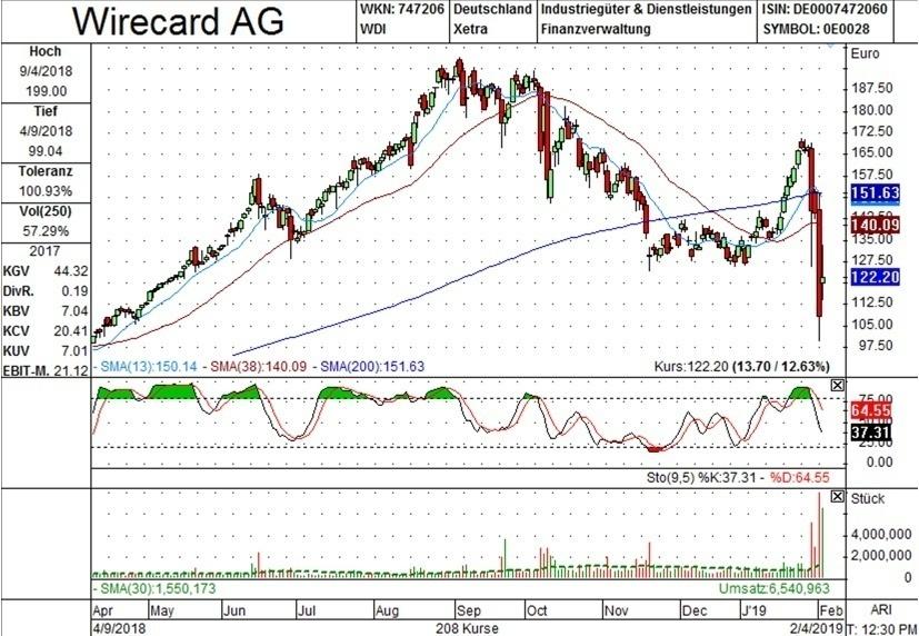 Tageschart Wirecard AG
