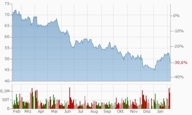Daimler-Aktienkurs 1 Jahr