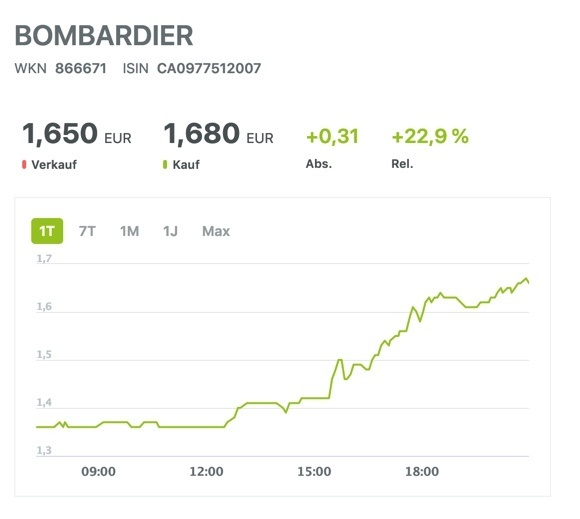 Aktienkurs Bombardier nach Quartalszahlen