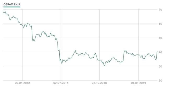 Osram Aktienkurs Entwicklung 1 Jahr