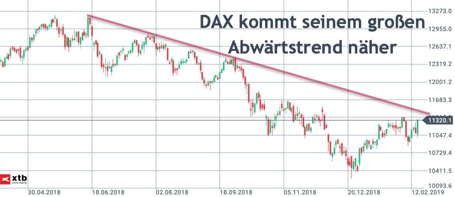 DAX visiert Abwärtstrend im Tageschart an