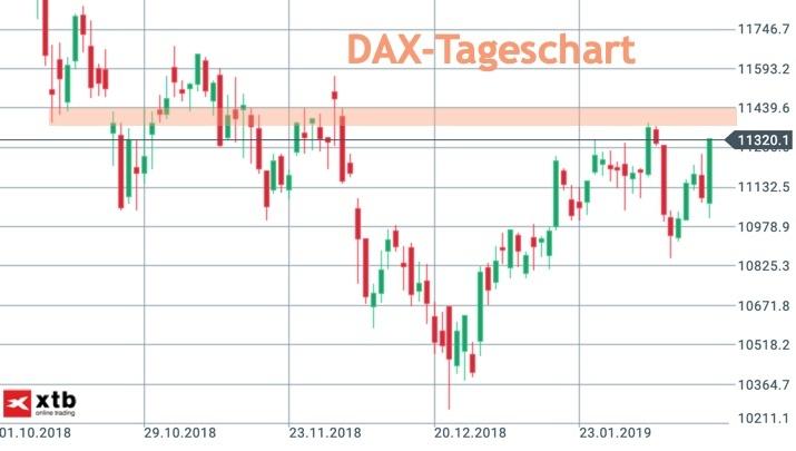 DAX-Tageschart vor nächstem Widerstand