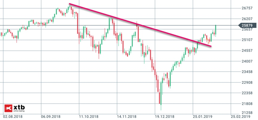 Dow Jones mit Aufwärtsdruck