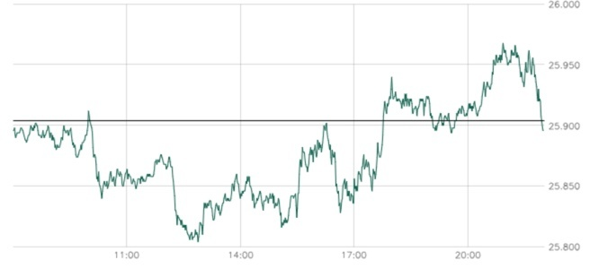 Chart Intraday Dow Jones nahe 26.000