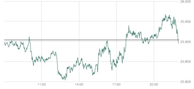 Chart Intraday Dow Jones nahe 26.000