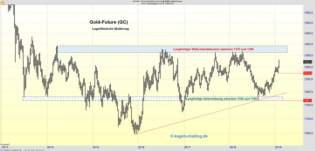 Wochenchart des Gold-Futures mit Aufwärtstendenz