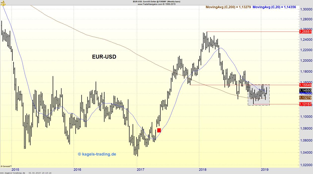 Wochenchart EUR/USD in Range gefangen