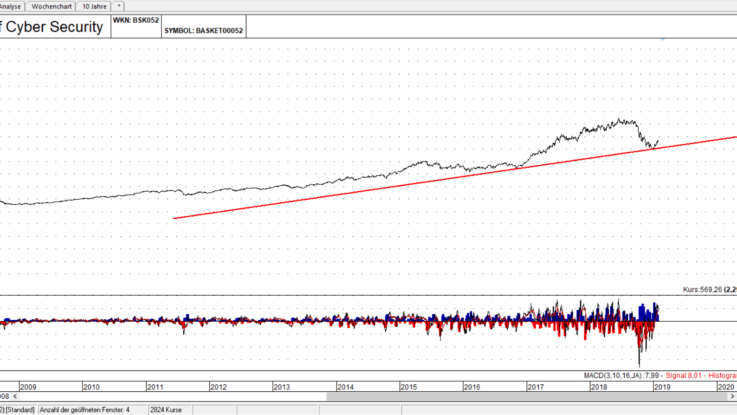 Basket auf Aktien der Cyyber Security Branche, Linienchart, linear: Die DPT Linie hat gehalten - Quelle: TAI-PAN