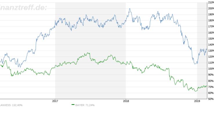 Chart von Bayer und Lanxess im Vergleich