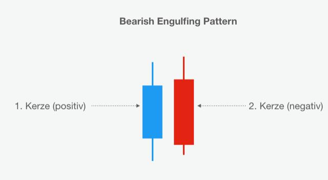 Schaubild eines Bearish Engulfing Pattern