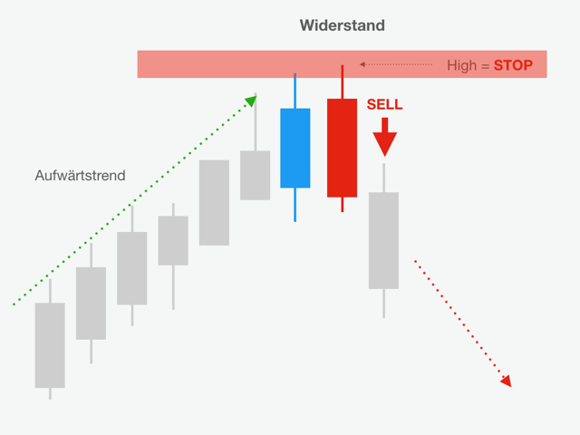 Schaubild des Bearish Engulfing Pattern SELL-Setup