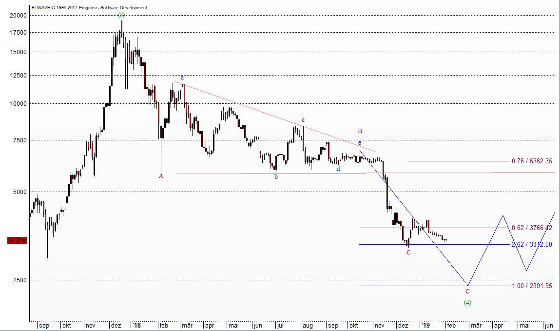 Ausblick im Bitcoin nach Elliott-Wave