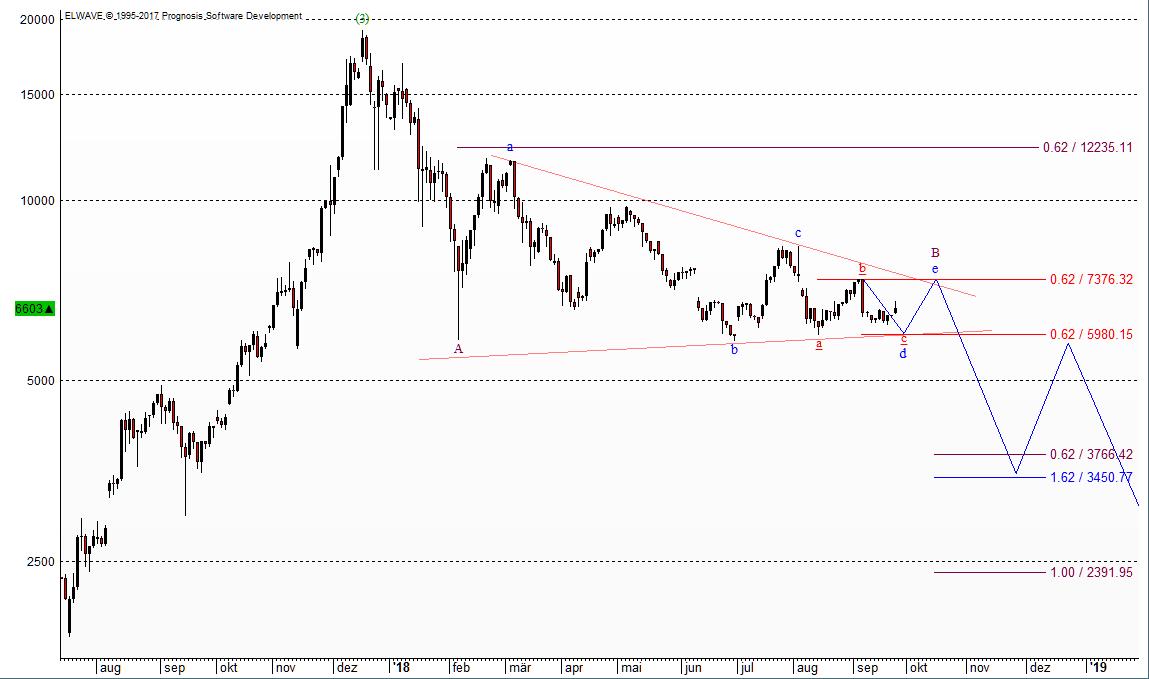 EW-Prognose des Bitcoin mit Zählung