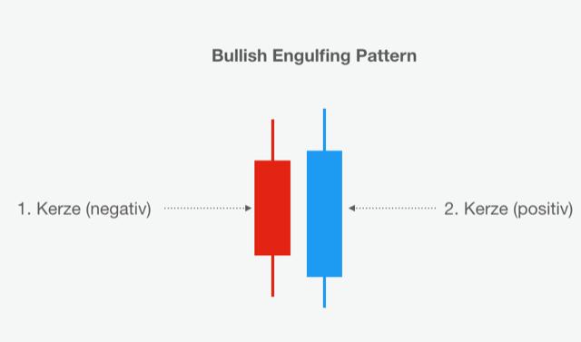 Schaubild eines Bullish Engulfing Pattern
