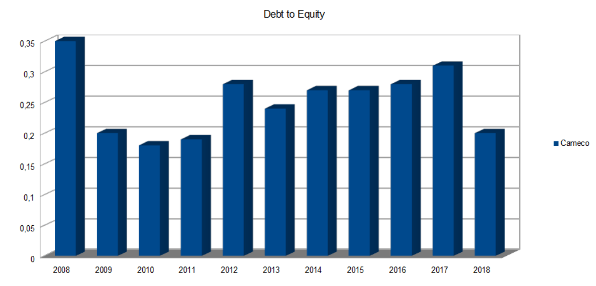 Cameco Debt to Equity Ratio