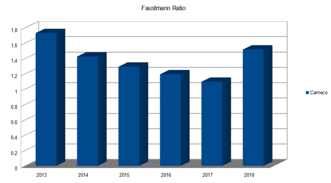 Cameco Faustmann Ratio
