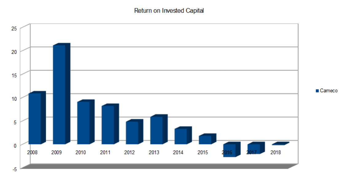 Cameco Return on Invested Capital