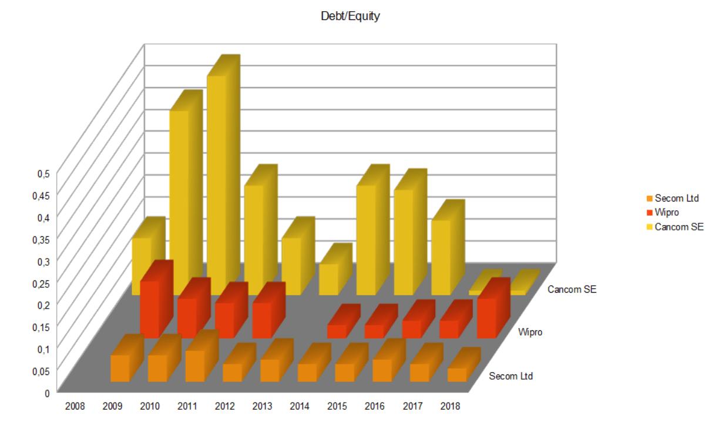Cancom, Secom & Wipro Debt/Equity
