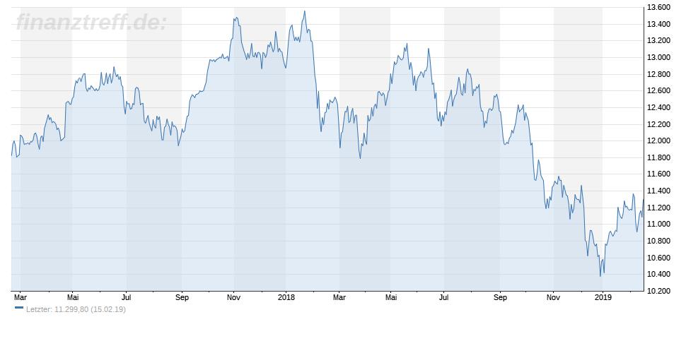 DAX Chart der letzten 2 Jahre