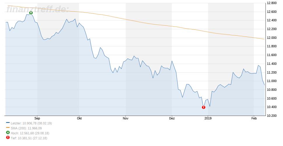 DAX Chart vom 11.02.2019