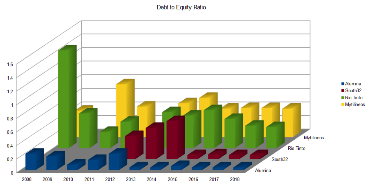 Aluminiumminen Debt to Equity Ratio