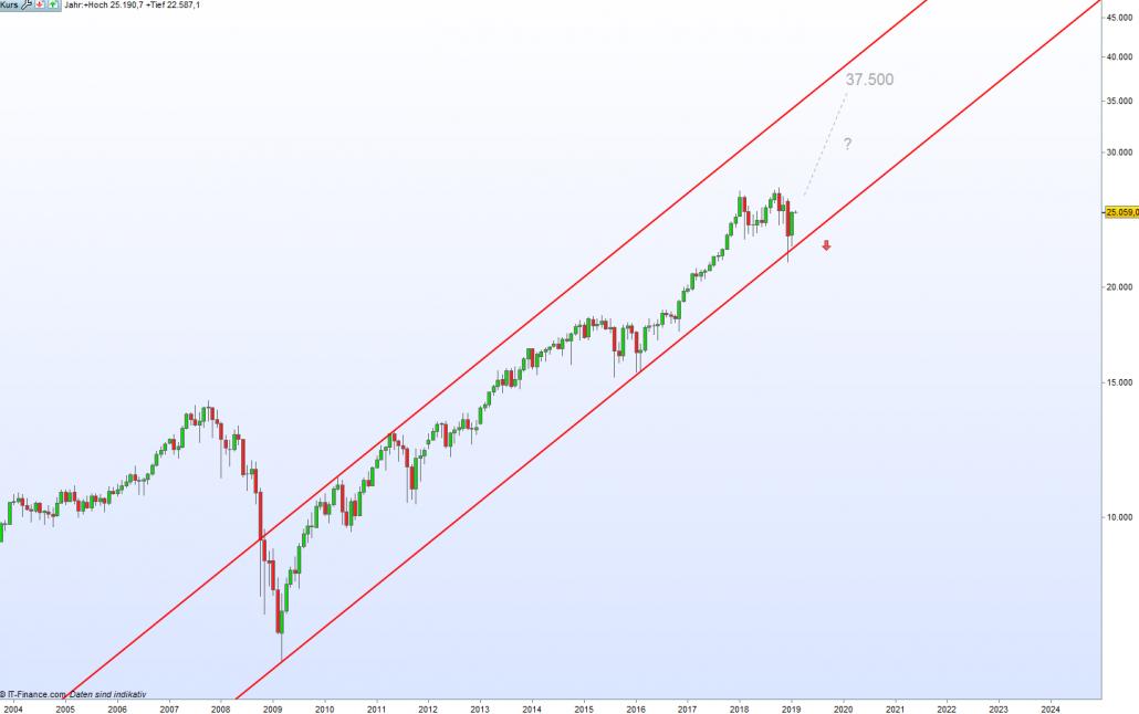 Dow Jones Chart mit aktuellem Zyklus