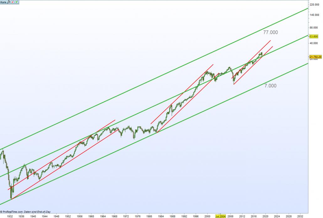 Dow Jones Chart langfristig seit 1928