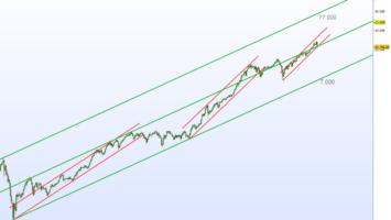 Dow Jones Supercycle