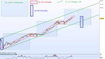 Dow Jones Supercycle Chancen