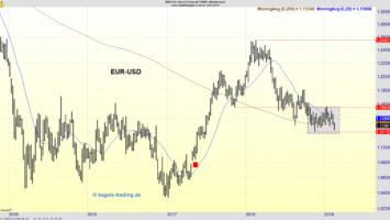 Wochenchart des EUR/USD