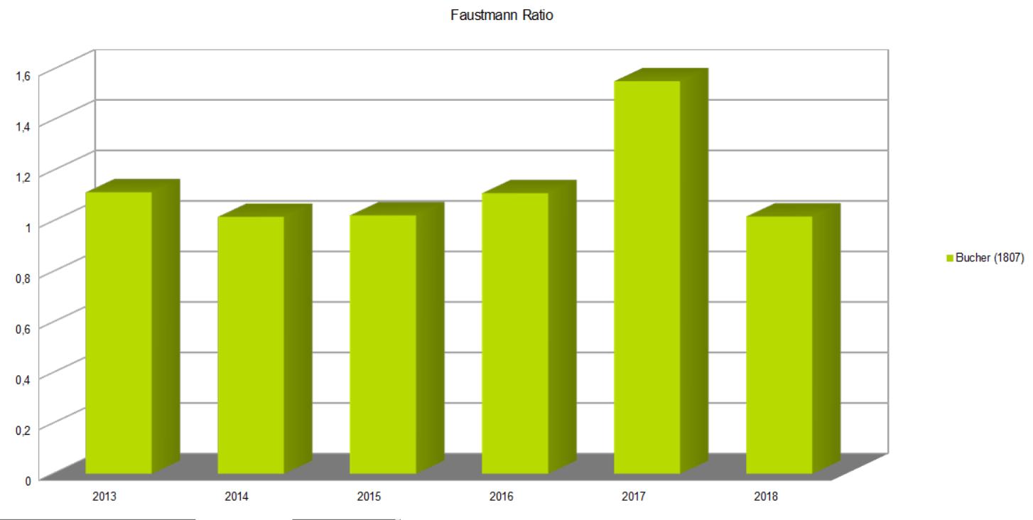 Faustmann Ratio Bucher Industries