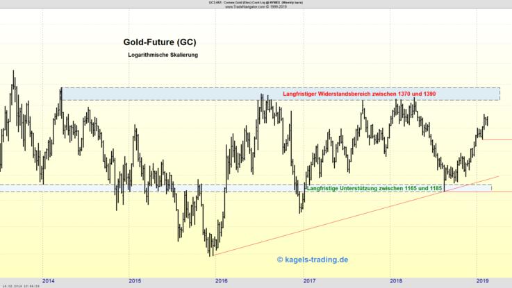 Wochenchart im Gold mit Aufwärtstrend