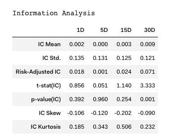 Information-Analysis des Faktors