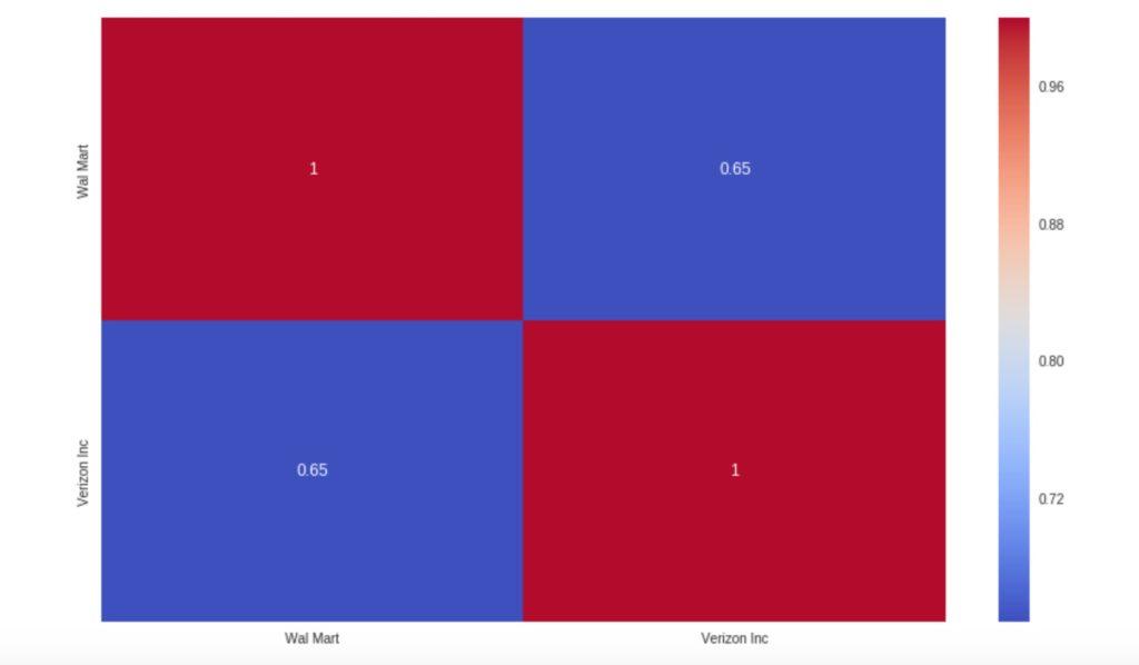 Korrelations-Matrix für die US-Aktien in der KW6