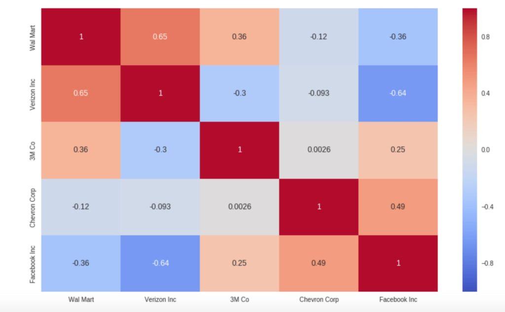 Korrelations-Matrix für die KW7/2019