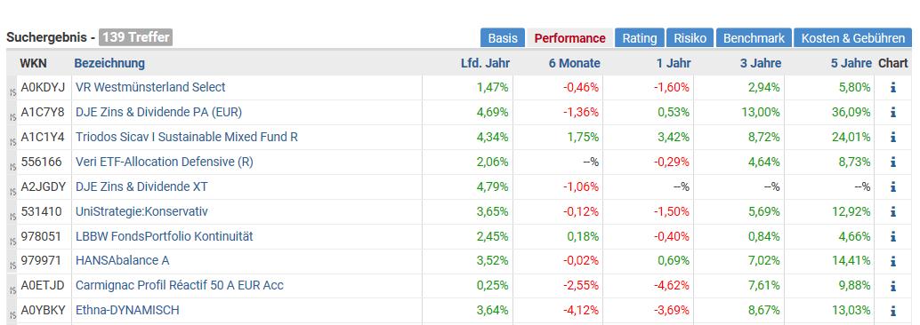 Top Ten Rating der Mischfonds weltweit ausgewogen