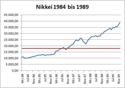 Nikkei im Aufwärtszyklus