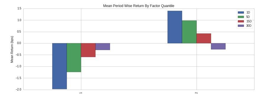 Visualisierte Returns aufgeteilt nach den Quantilen