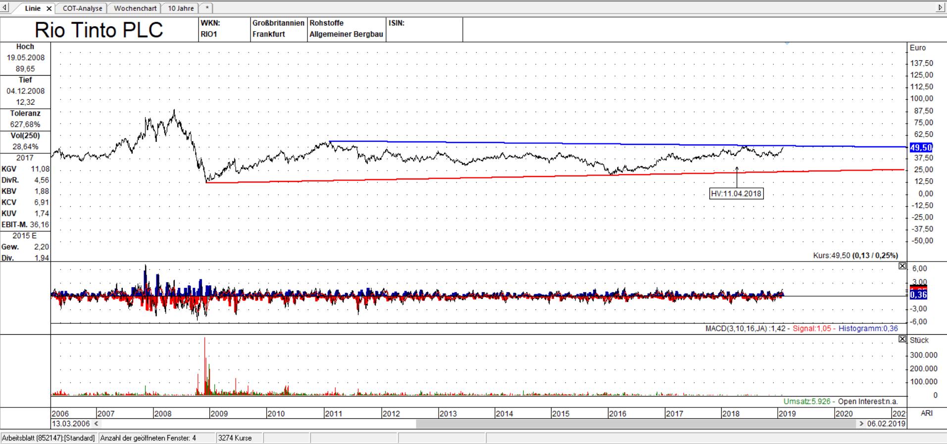Rio Tinto PLC Linienchart, linear: Ein Ausbruch auf der Oberseite erscheint möglich